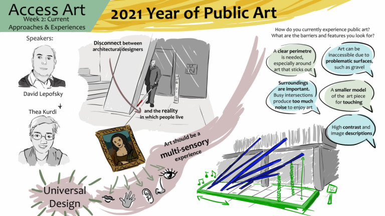This drawn visual summary contains information from the second workshopping / public session. It features black and white portraits of the guest speakers, David Lepofsky and Thea Kurdi on the left. In the centre is a drawing of David bumping into an unmarked public art piece, and a picture of the Mona Lisa with arrows pointing to lips, a hand, an ear, a nose, and an eye, denoting that art should be a multi-sensorial experience. On the right, blue and green text bubbles float above a drawing of a public art piece made of blue poles sticking out of the ground at unsafe angles.
